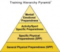 We mostly work in the GPP and some in SPP, but the sport itself is also part of the preparing as well